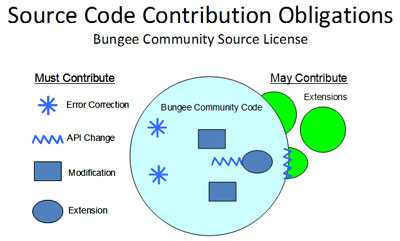 Source code contribution
